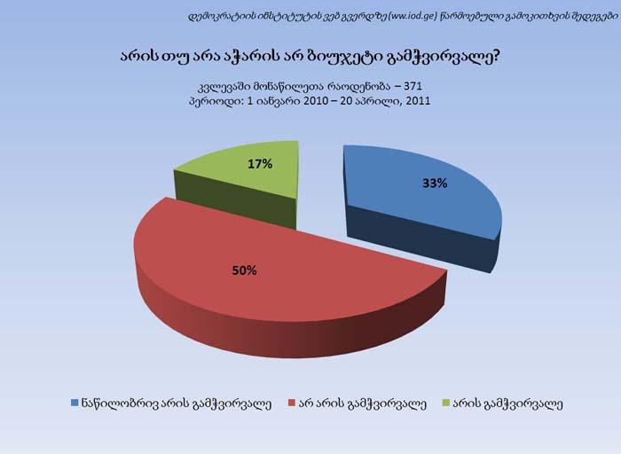 დემოკრატიის ინსტიტუტის ვებ გვერდზე (WW.IOD.GE) წარმოებული გამოკითხვის შედეგები